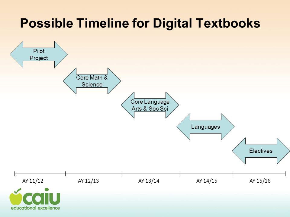 Possible Timeline for Digital Textbooks Pilot Project Core Math & Science Core Language Arts & Soc Sci Languages Electives AY 11/12AY 12/13AY 13/14AY 14/15AY 15/16