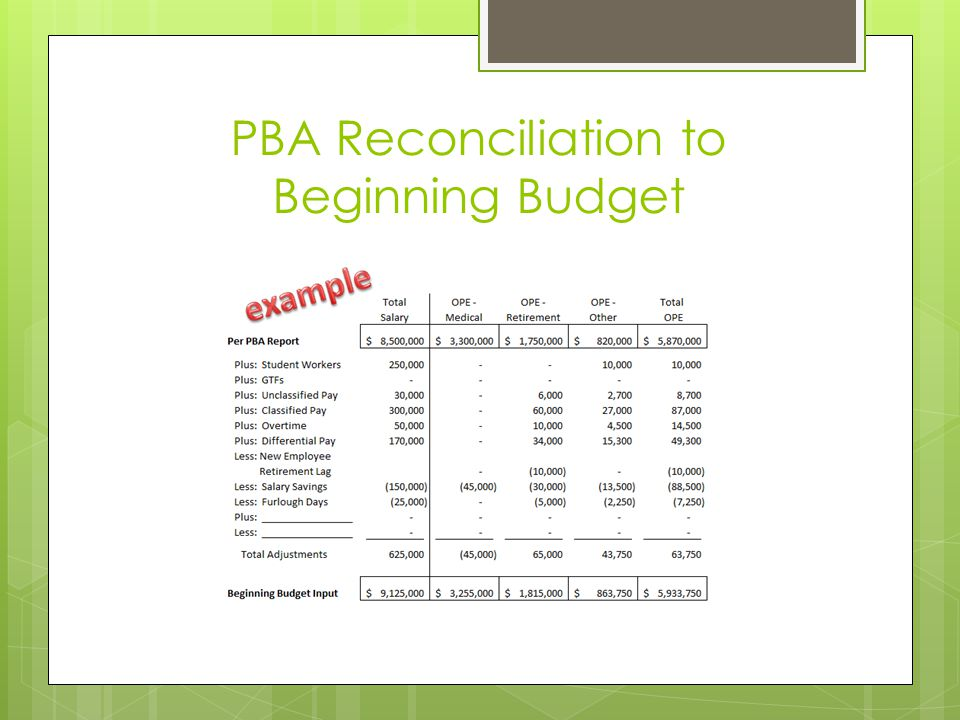 PBA Reconciliation to Beginning Budget