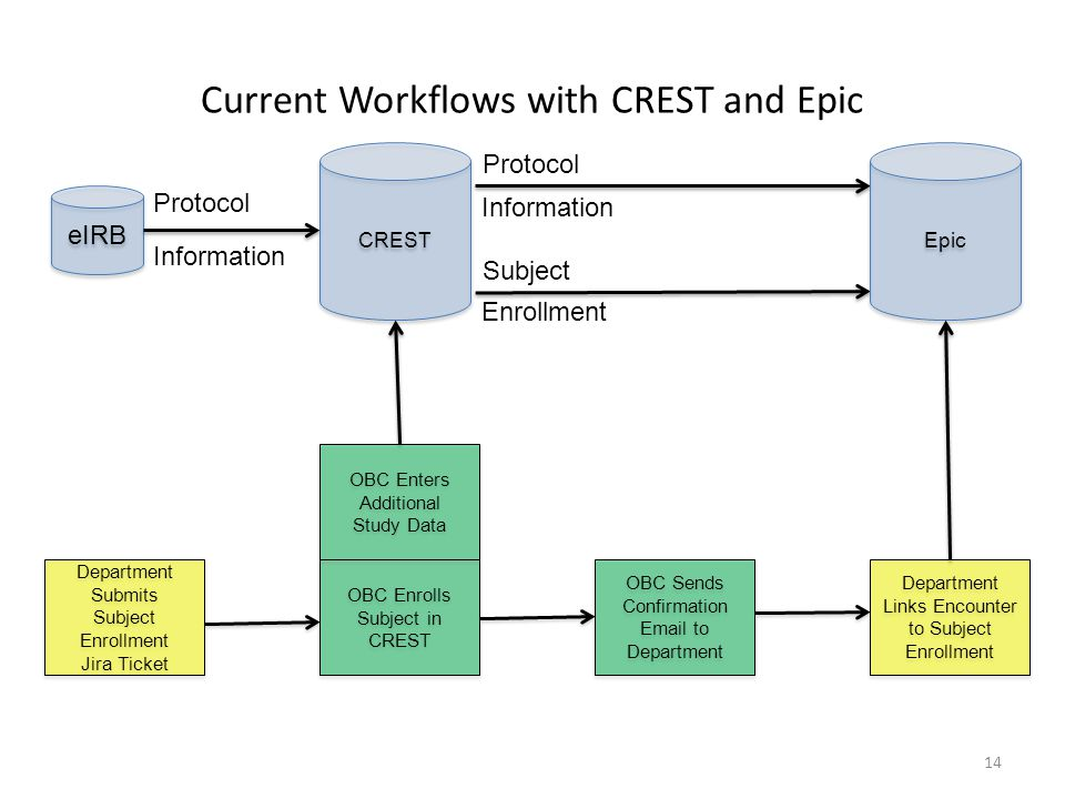 Current Workflows with CREST and Epic OBC Enrolls Subject in CREST OBC Sends Confirmation Email to Department Department Links Encounter to Subject En
