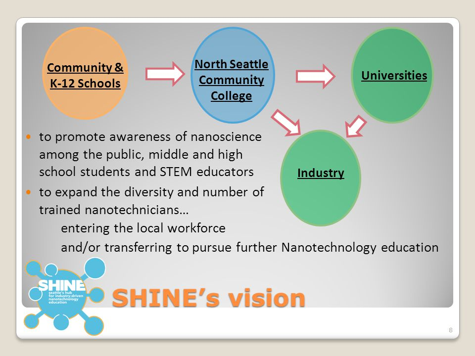 SHINE's vision to promote awareness of nanoscience among the public, middle and high school students and STEM educators entering the local workforce 8