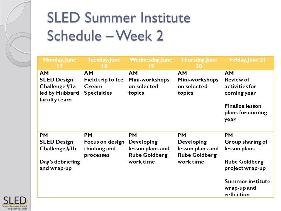 SLED Summer Institute Schedule – Week 2 Monday, June 17 Tuesday, June 18 Wednesday, June 19 Thursday, June 20 Friday, June 21 AM SLED Design Challenge