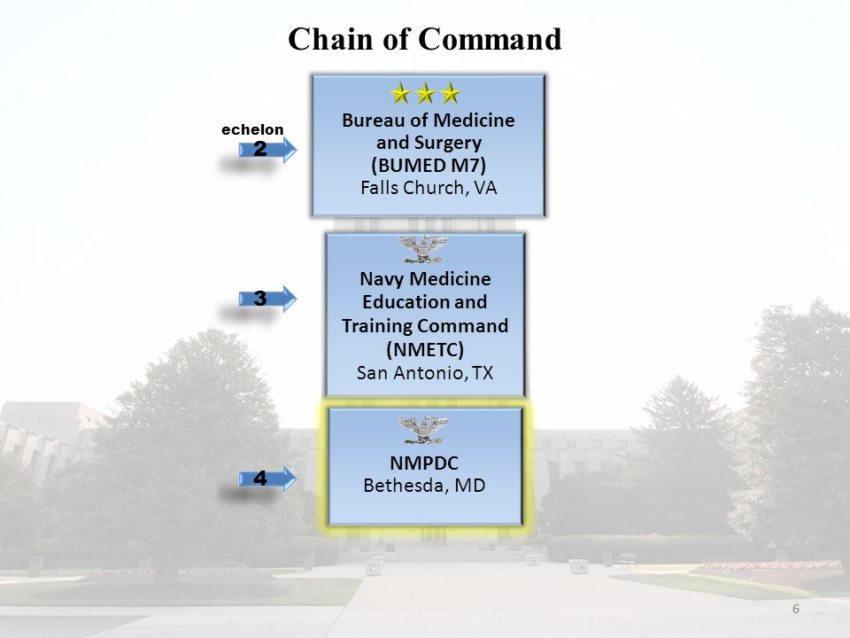 66 Chain of Command Bureau of Medicine and Surgery (BUMED M7) Falls Church, VA Navy Medicine Education and Training Command (NMETC) San Antonio, TX 4 4 echelon 3 3 2 2