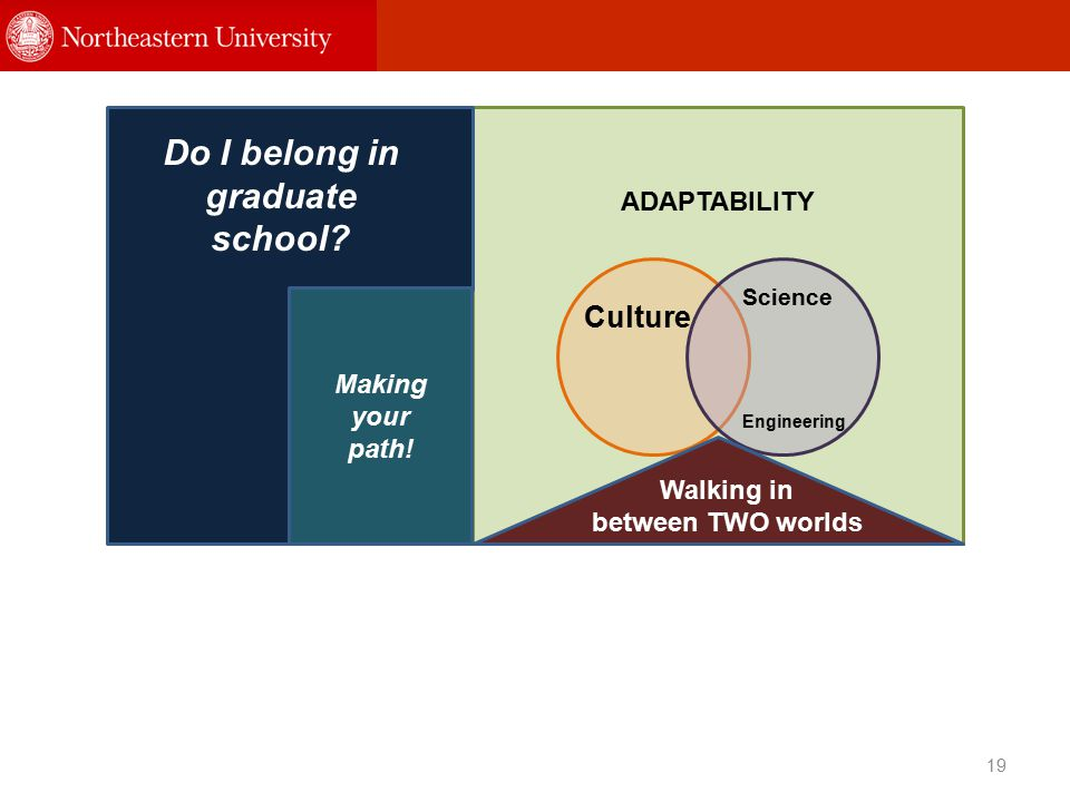 19 ADAPTABILITY Do I belong in graduate school. Making your path.