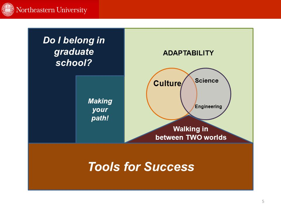 5 Tools for Success ADAPTABILITY Do I belong in graduate school? Making your path! Culture Science Engineering Walking in between TWO worlds