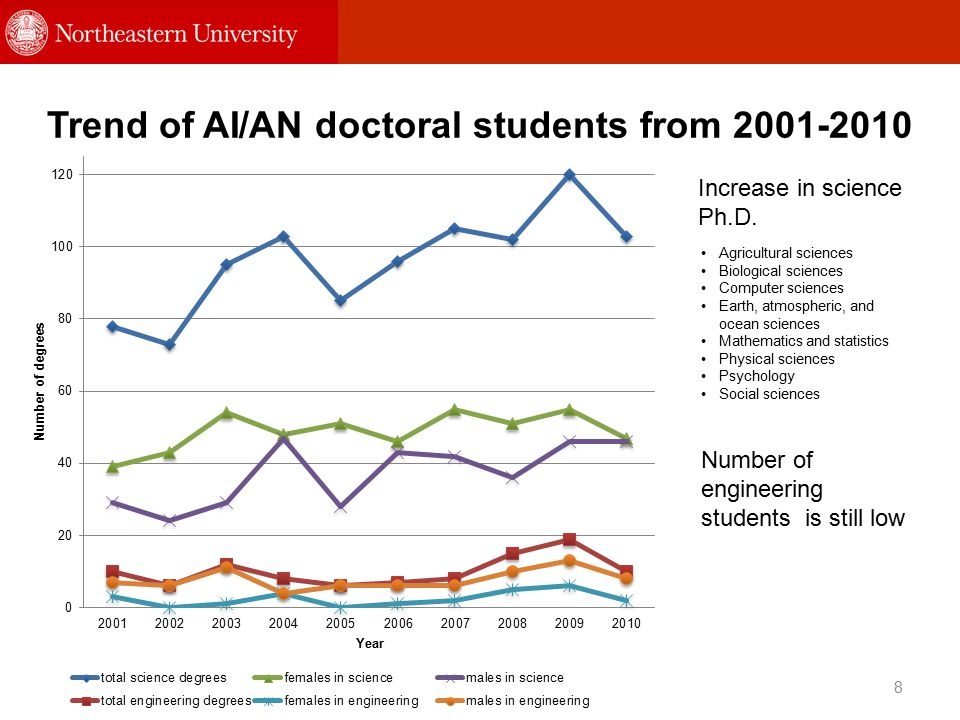 Trend of AI/AN doctoral students from 2001-2010 8 Number of engineering students is still low Increase in science Ph.D.