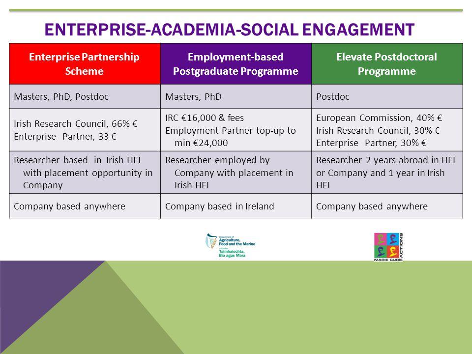 Enterprise Partnership Scheme Employment-based Postgraduate Programme Elevate Postdoctoral Programme Masters, PhD, PostdocMasters, PhDPostdoc Irish Re