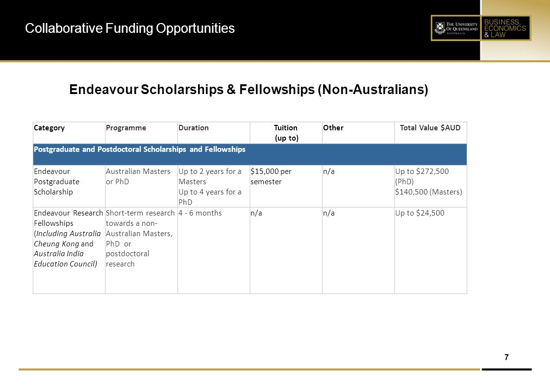 8 Endeavour Scholarships & Fellowships (Australians) Collaborative Funding Opportunities CategoryProgrammeDuration​Tuition (up to) Other Total Value $AUD Postgraduate and Postdoctoral Scholarships and Fellowships Endeavour Queen Elizabeth II Diamond Jubilee Scholarship Long-term research towards an Australian PhD or postdoctoral research ​1 - 2 years $12,500 per semester ​n/aUp to $130,500 Endeavour Postgraduate Scholarship Long- term study/research towards an Australian Masters or PhD ​Up to 2 years (6-12 months study + 2-12 months optional internship) $10,000 per semester$5,000 (approved internship)​ Up to $69,500 Endeavour Research Fellowship (Including Australia Cheung Kong and Australia India Education Council) Short-term research towards an Australian Masters, PhD or postdoctoral research ​4 - 6 months n/an/a​Up to $24,500 ​Endeavour Research Fellowship for Indigenous Australians ​Short-term research towards an Australian Masters, PhD or postdoctoral research ​4 - 6 months​n/a​n/a​​Up to $24,500