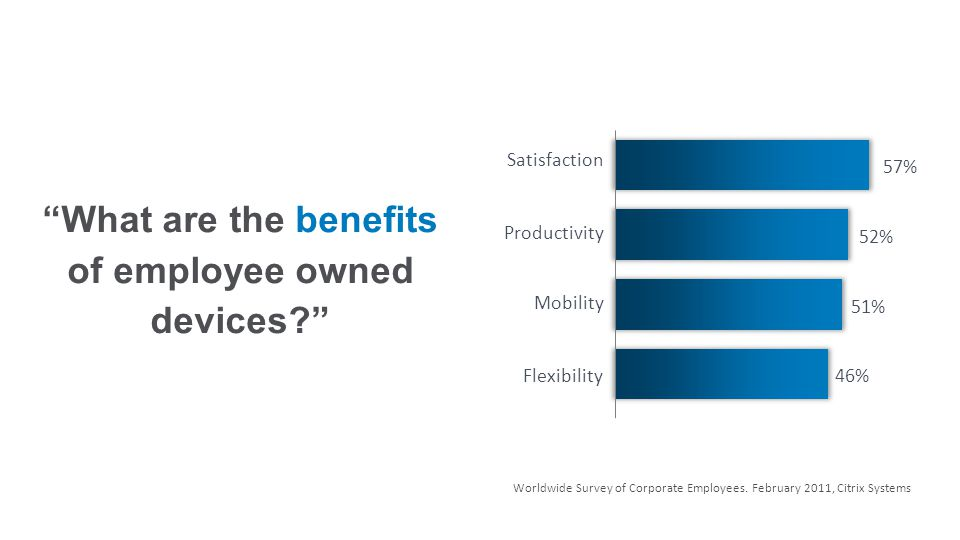 52% 57% 51% 46% What are the benefits of employee owned devices? Worldwide Survey of Corporate Employees.