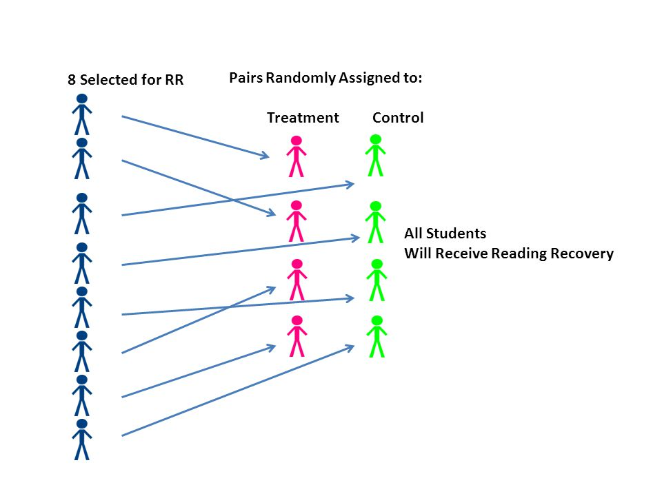 8 Selected for RR Pairs Randomly Assigned to: Treatment Control All Students Will Receive Reading Recovery