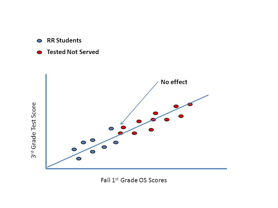 No effect Fall 1 st Grade OS Scores 3 rd Grade Test Score RR Students Tested Not Served