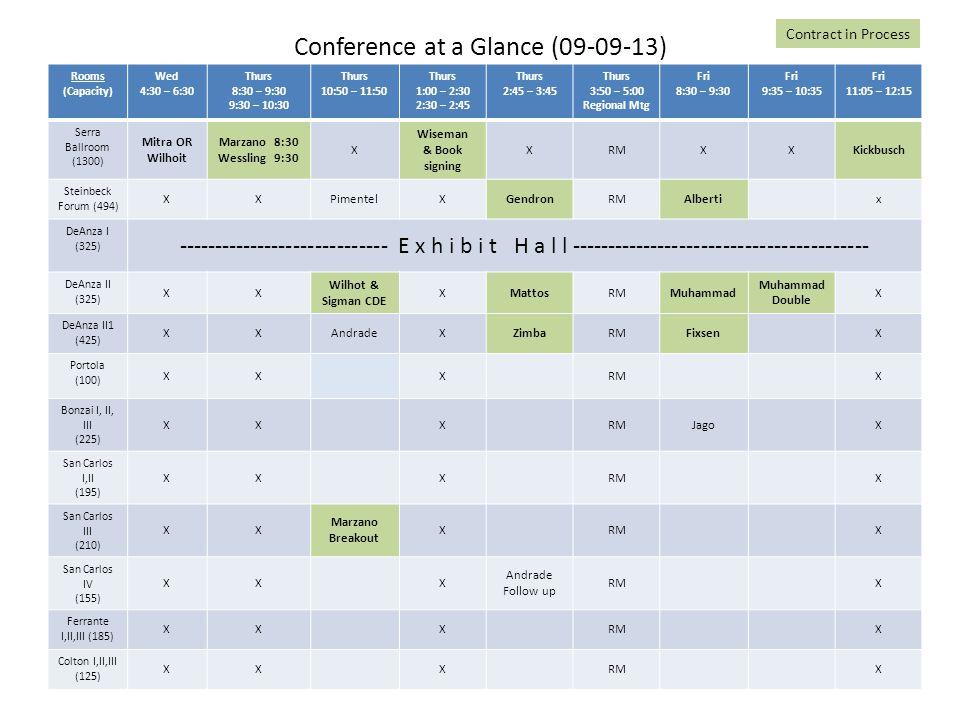Conference at a Glance (09-09-13) Rooms (Capacity) Wed 4:30 – 6:30 Thurs 8:30 – 9:30 9:30 – 10:30 Thurs 10:50 – 11:50 Thurs 1:00 – 2:30 2:30 – 2:45 Thurs 2:45 – 3:45 Thurs 3:50 – 5:00 Regional Mtg Fri 8:30 – 9:30 Fri 9:35 – 10:35 Fri 11:05 – 12:15 Serra Ballroom (1300) Mitra OR Wilhoit Marzano 8:30 Wessling 9:30 X Wiseman & Book signing XRMXXKickbusch Steinbeck Forum (494) XXPimentelXGendronRMAlbertix DeAnza I (325) ----------------------------- E x h i b i t H a l l ----------------------------------------- DeAnza II (325) XX Wilhot & Sigman CDE XMattosRMMuhammad Double X DeAnza II1 (425) XXAndradeXZimbaRMFixsenX Portola (100) XXXRMX Bonzai I, II, III (225) XXXRMJagoX San Carlos I,II (195) XXXRMX San Carlos III (210) XX Marzano Breakout XRMX San Carlos IV (155) XXX Andrade Follow up RMX Ferrante I,II,III (185) XXXRMX Colton I,II,III (125) XXXRMX Contract in Process