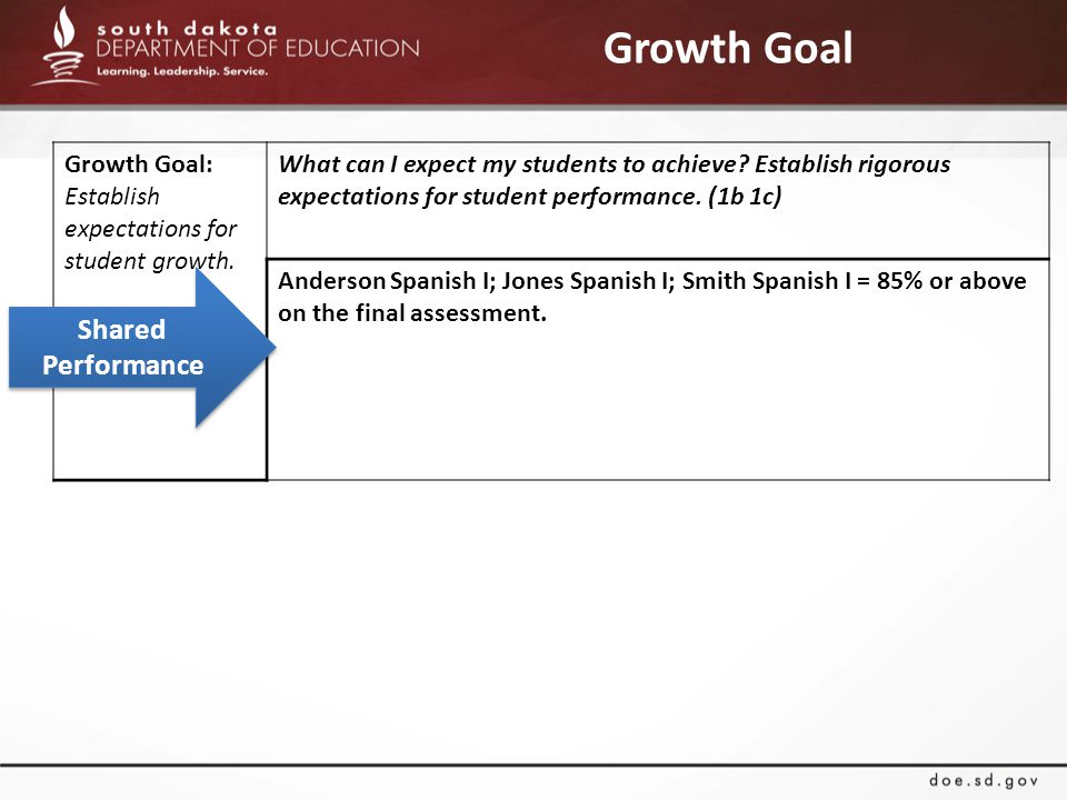 Growth Goal Growth Goal: Establish expectations for student growth.