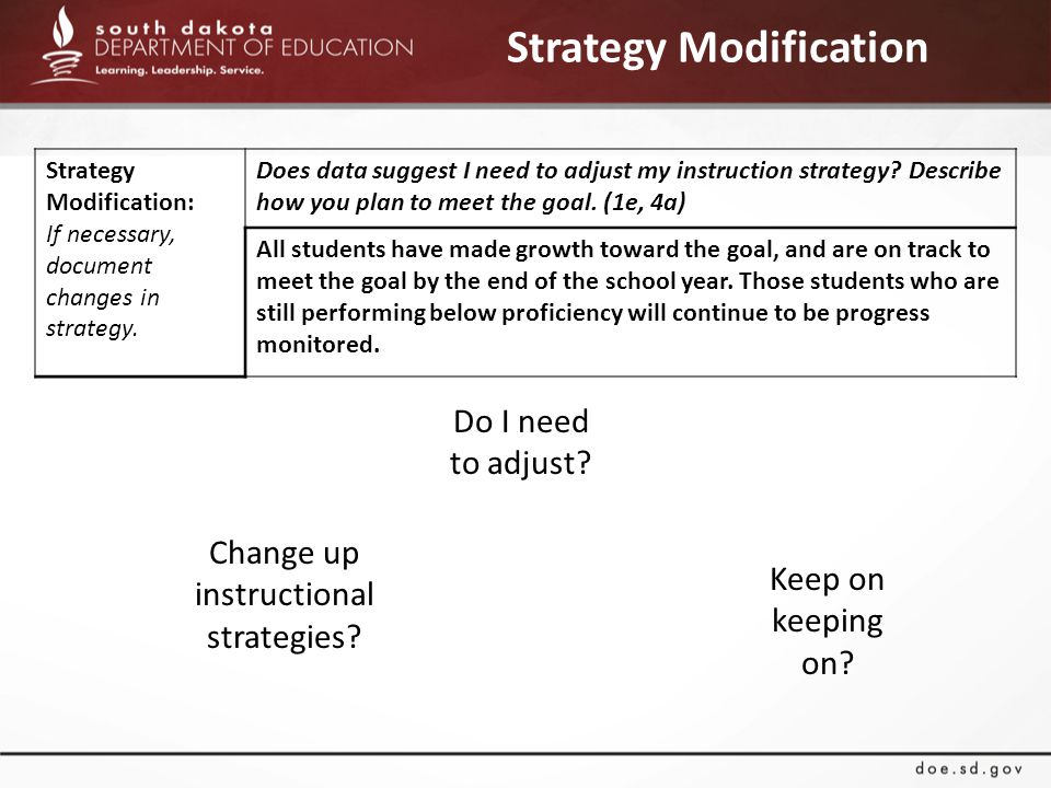 Strategy Modification Do I need to adjust. Change up instructional strategies.