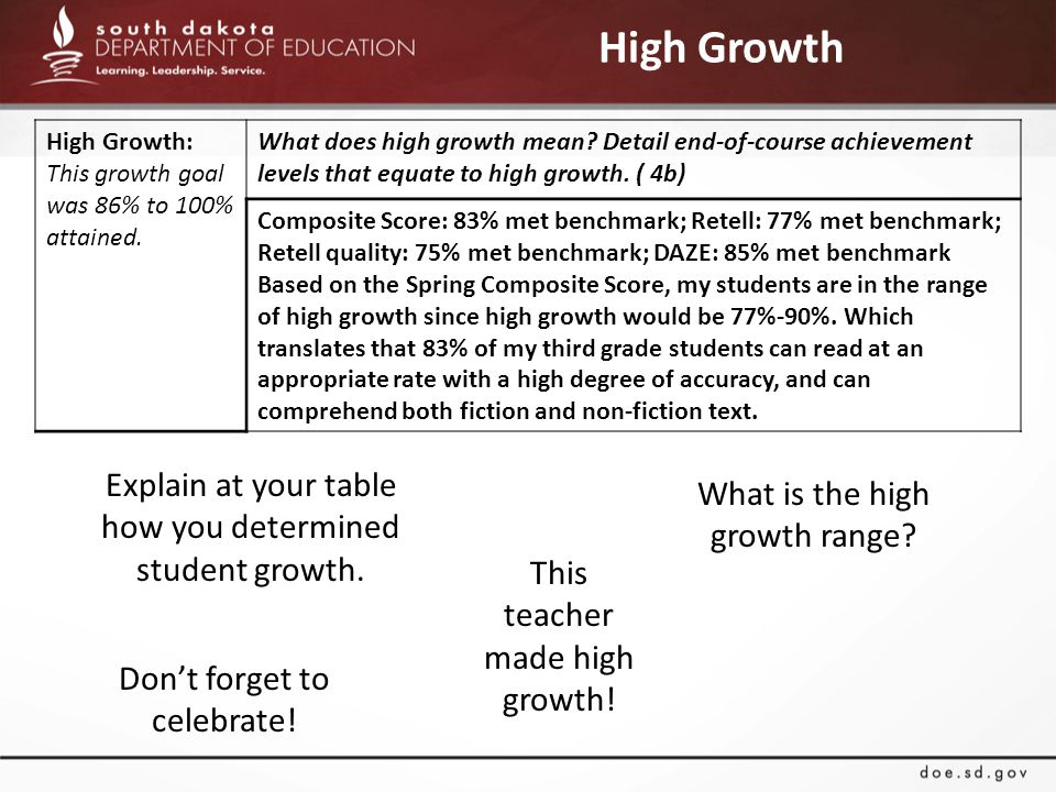 High Growth This teacher made high growth. Explain at your table how you determined student growth.