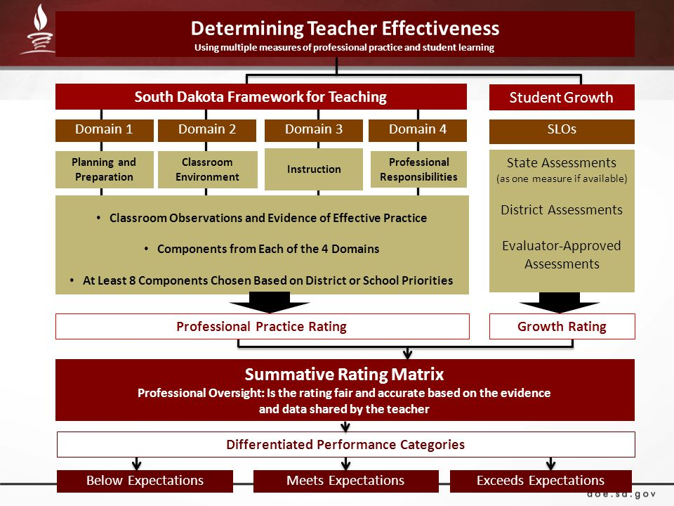 Summative Rating Matrix Professional Oversight: Is the rating fair and accurate based on the evidence and data shared by the teacher Determining Teach