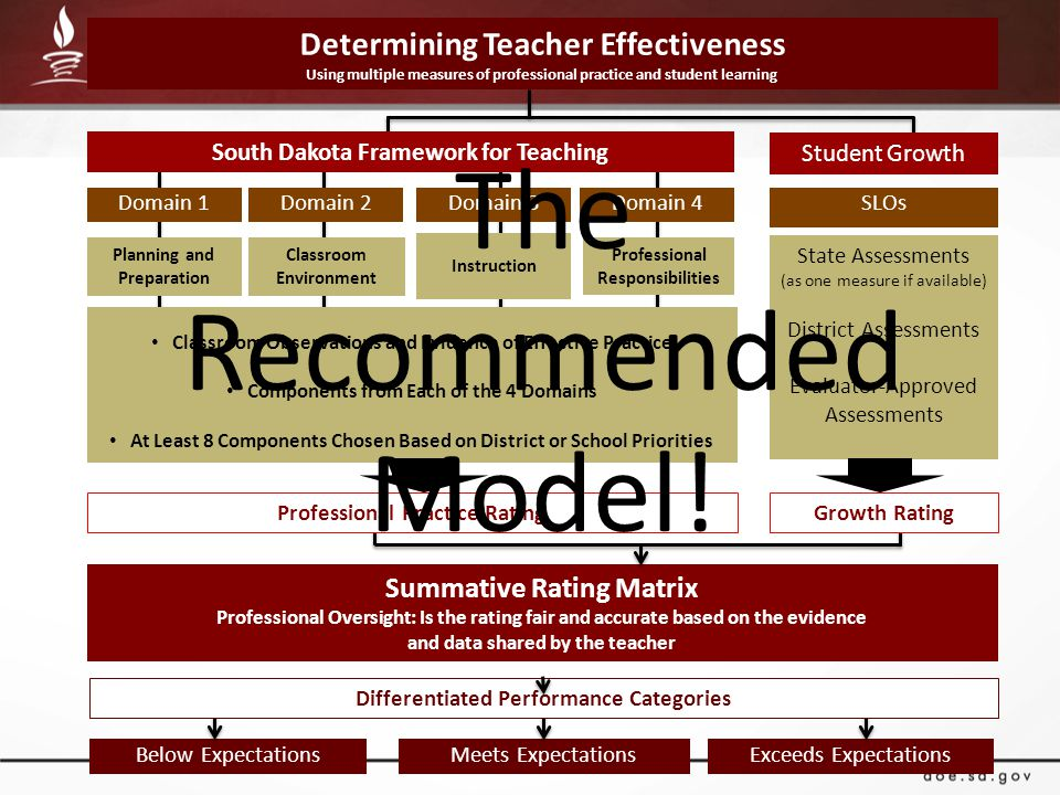 Summative Rating Matrix Professional Oversight: Is the rating fair and accurate based on the evidence and data shared by the teacher Determining Teacher Effectiveness Using multiple measures of professional practice and student learning Domain 1Domain 2Domain 3Domain 4 Planning and Preparation Classroom Environment Instruction Professional Responsibilities Classroom Observations and Evidence of Effective Practice Components from Each of the 4 Domains At Least 8 Components Chosen Based on District or School Priorities South Dakota Framework for Teaching Student Growth SLOs State Assessments (as one measure if available) District Assessments Evaluator-Approved Assessments Professional Practice RatingGrowth Rating Below ExpectationsMeets ExpectationsExceeds Expectations Differentiated Performance Categories The Recommended Model!