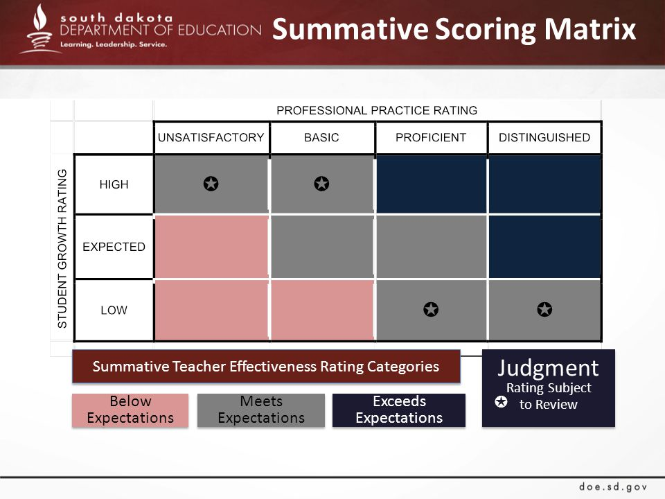 Summative Scoring Matrix Summative Teacher Effectiveness Rating Categories Below Expectations Meets Expectations Exceeds Expectations Judgment Rating Subject to Review Judgment Rating Subject to Review ✪