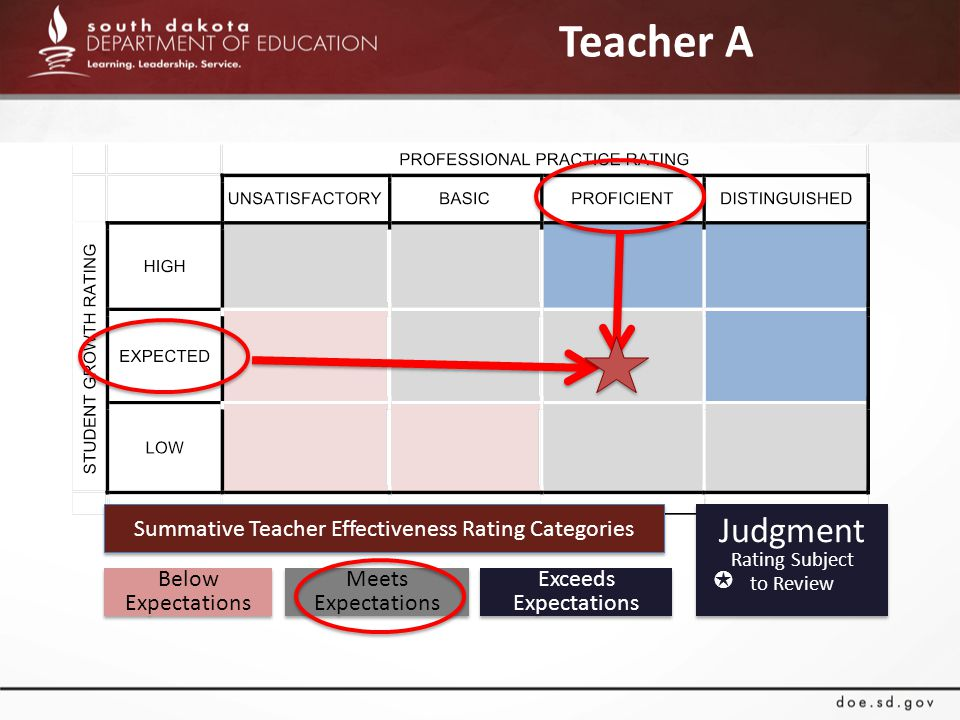 Teacher A Summative Teacher Effectiveness Rating Categories Below Expectations Meets Expectations Exceeds Expectations Judgment Rating Subject to Review Judgment Rating Subject to Review ✪