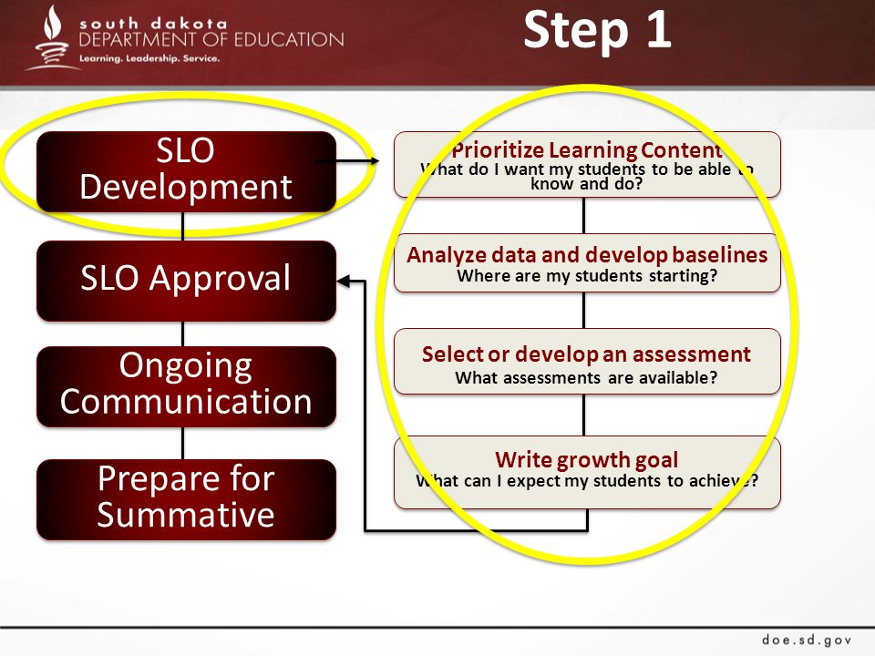Step 1 SLO Development SLO Approval Ongoing Communication Prepare for Summative Prioritize Learning Content What do I want my students to be able to know and do.