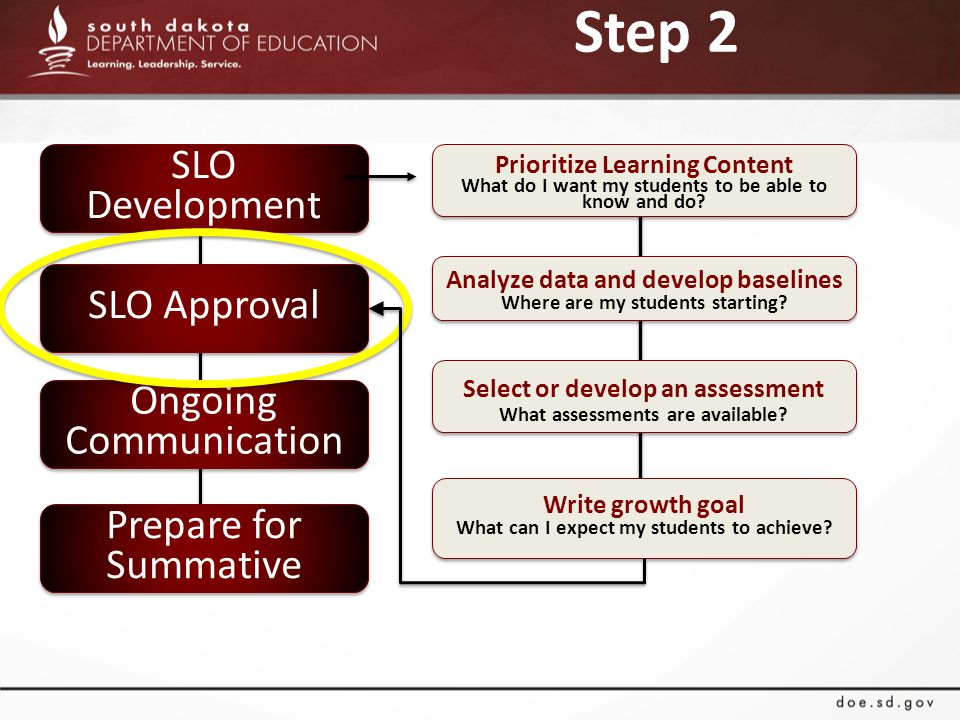 SLO Development SLO Approval Ongoing Communication Prepare for Summative Step 2 Prioritize Learning Content What do I want my students to be able to know and do.
