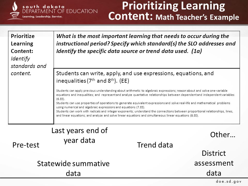 Prioritizing Learning Content: Math Teacher's Example Pre-test Last years end of year data Statewide summative data Trend data District assessment data Other… Prioritize Learning Content: Identify standards and content.