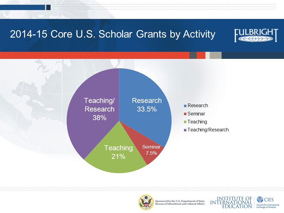 2014-15 Core U.S. Scholar Grants by Activity