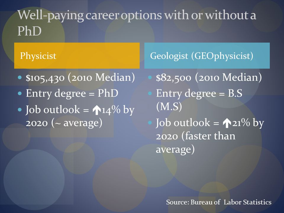 Physicist $105,430 (2010 Median) Entry degree = PhD Job outlook =  14% by 2020 (~ average) $82,500 (2010 Median) Entry degree = B.S (M.S) Job outlook