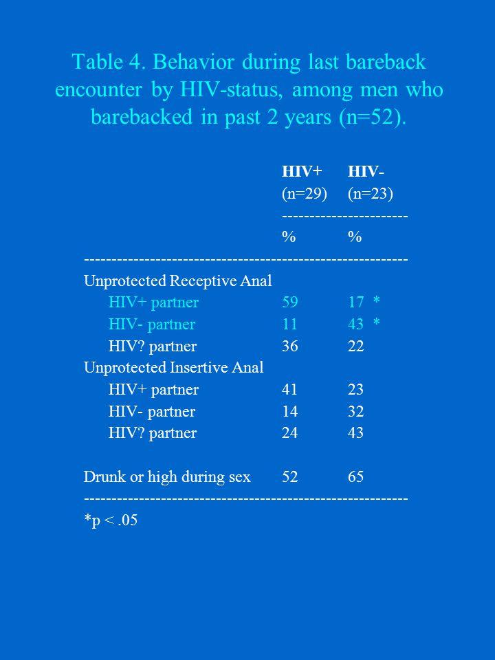 Table 5.General risk for men who barebacked vs. men who did not.