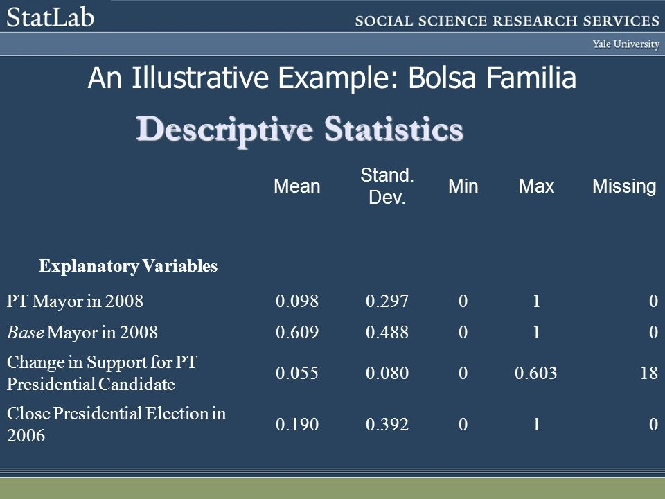 Descriptive Statistics Mean Stand. Dev.