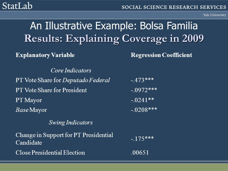 Results: Explaining Coverage in 2009 Explanatory VariableRegression Coefficient Core Indicators PT Vote Share for Deputado Federal-.473*** PT Vote Share for President-.0972*** PT Mayor-.0241** Base Mayor-.0208*** Swing Indicators Change in Support for PT Presidential Candidate -.175*** Close Presidential Election.00651 An Illustrative Example: Bolsa Familia