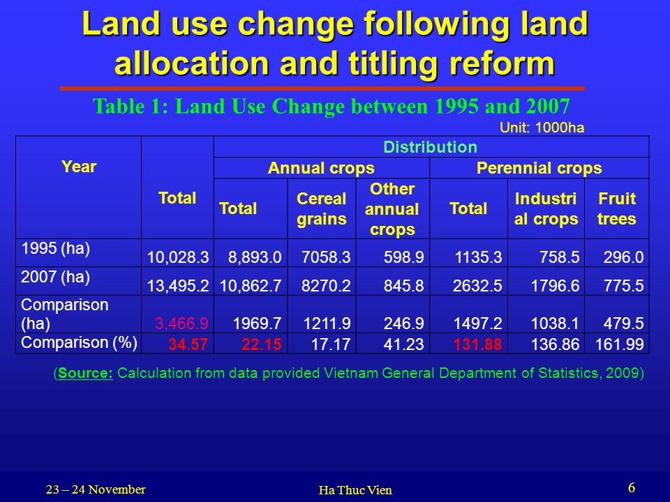 23 – 24 November Ha Thuc Vien 6 Land use change following land allocation and titling reform Year Total Distribution Annual cropsPerennial crops Total