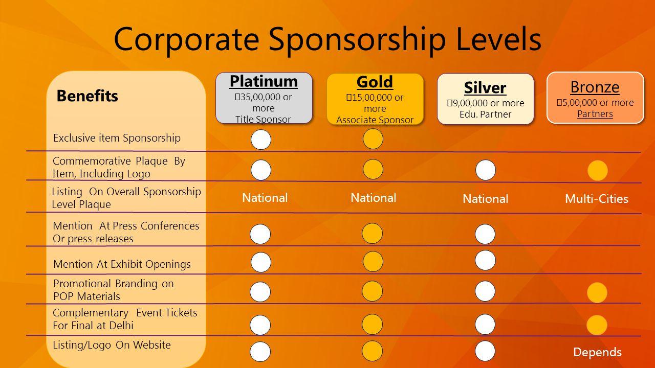 Platinum 35,00,000 or more Title Sponsor Platinum 35,00,000 or more Title Sponsor Gold 15,00,000 or more Associate Sponsor Gold 15,00,000 or more Asso