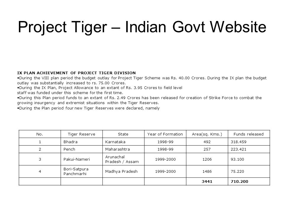 Project Tiger – Indian Govt Website IX PLAN ACHIEVEMENT OF PROJECT TIGER DIVISION During the VIII plan period the budget outlay for Project Tiger Scheme was Rs.