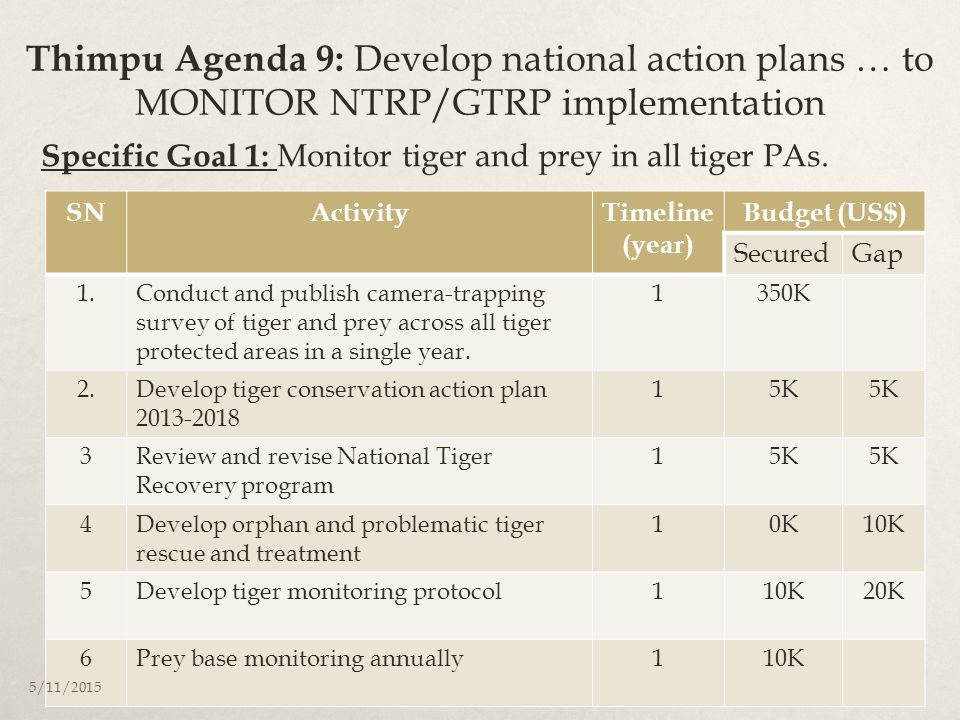 Thimpu Agenda 9: Develop national action plans … to MONITOR NTRP/GTRP implementation SNActivityTimeline (year) Budget (US$) SecuredGap 1.Conduct and p