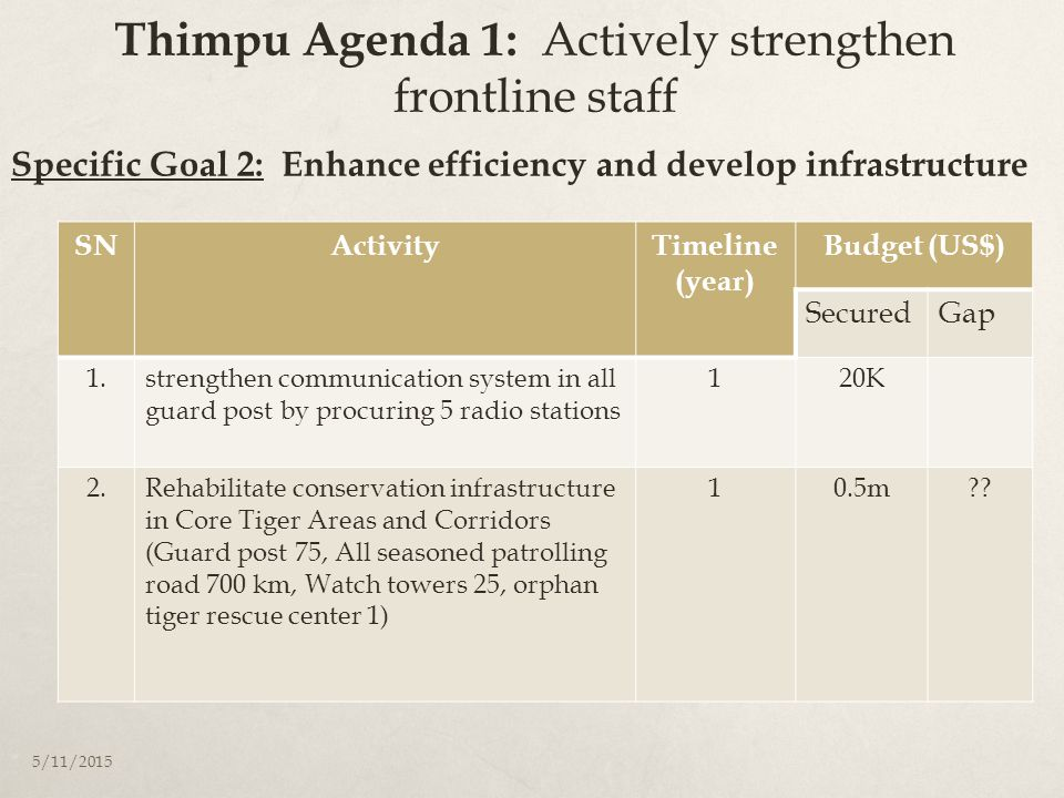 Thimpu Agenda 1: Actively strengthen frontline staff SNActivityTimeline (year) Budget (US$) SecuredGap 1.strengthen communication system in all guard post by procuring 5 radio stations 120K 2.Rehabilitate conservation infrastructure in Core Tiger Areas and Corridors (Guard post 75, All seasoned patrolling road 700 km, Watch towers 25, orphan tiger rescue center 1) 10.5m .