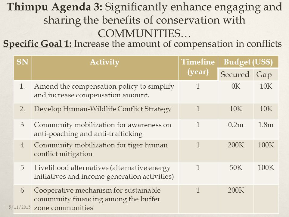 Thimpu Agenda 3: Significantly enhance engaging and sharing the benefits of conservation with COMMUNITIES… SNActivityTimeline (year) Budget (US$) Secu