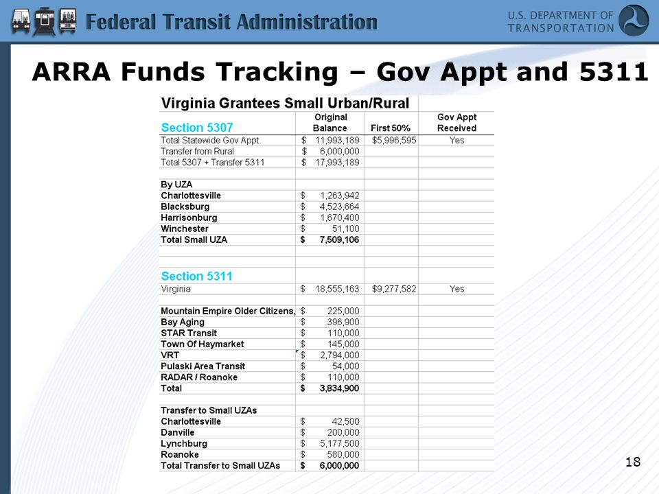 18 ARRA Funds Tracking – Gov Appt and 5311