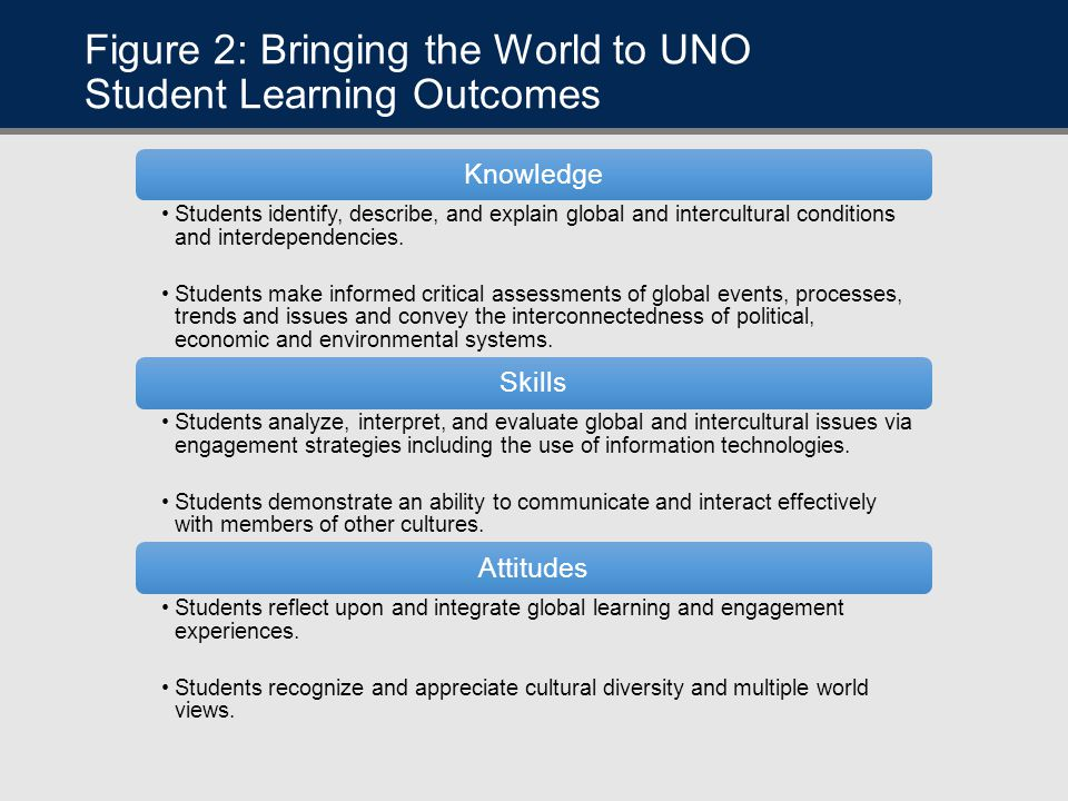 Figure 2: Bringing the World to UNO Student Learning Outcomes