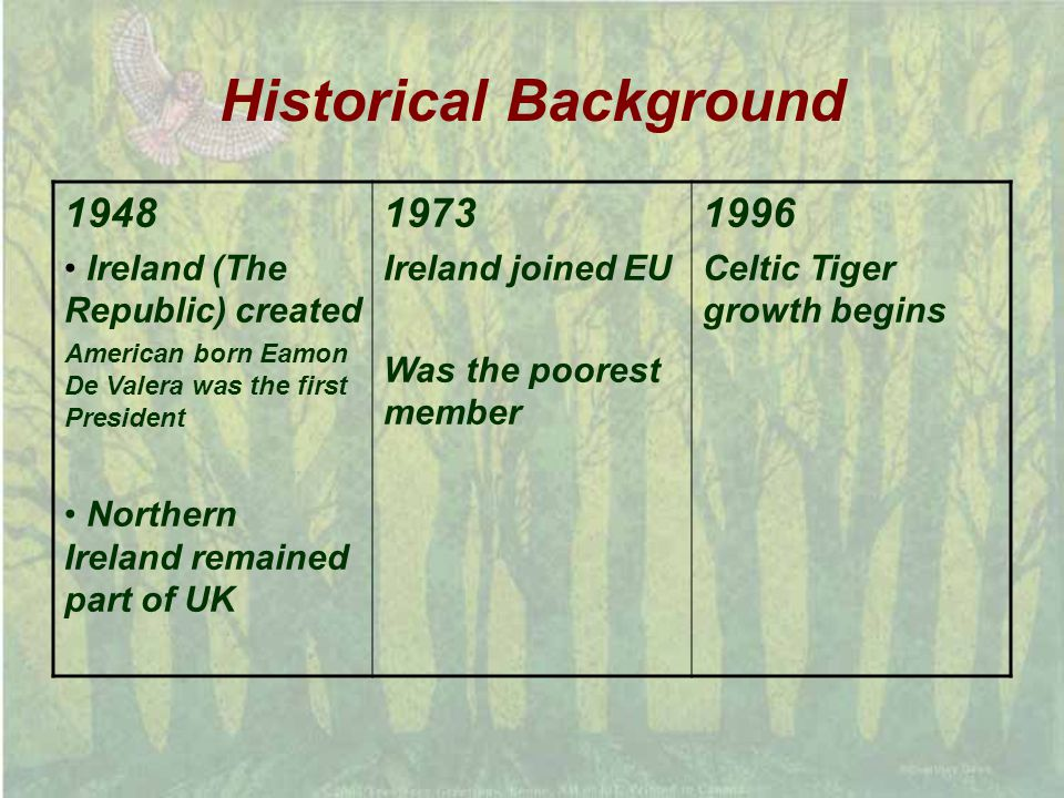 Historical Background 1948 Ireland (The Republic) created American born Eamon De Valera was the first President Northern Ireland remained part of UK 1973 Ireland joined EU Was the poorest member 1996 Celtic Tiger growth begins