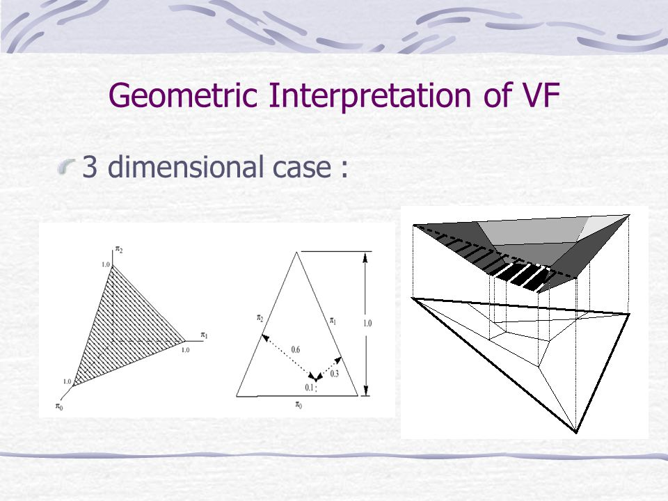 Geometric Interpretation of VF 3 dimensional case :
