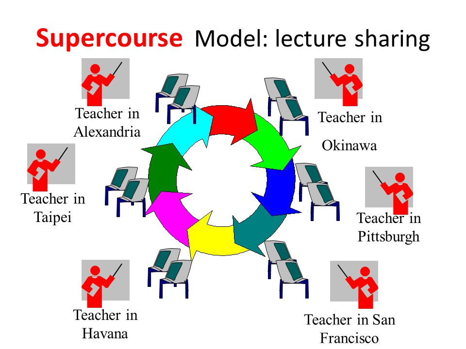 Teacher in Alexandria Teacher in Okinawa Teacher in Havana Teacher in Pittsburgh Teacher in San Francisco Supercourse Model: lecture sharing Teacher in Taipei