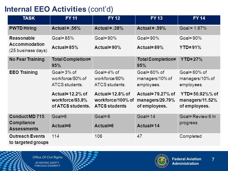 8 Internal EEO Activities (cont'd) TASKFY 11FY 12FY 13FY 14 Alternative Dispute Resolution Goal: 35% engage in the ADR process.