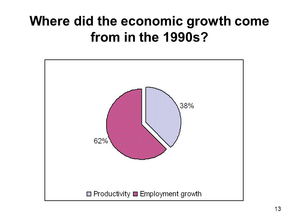 13 Where did the economic growth come from in the 1990s