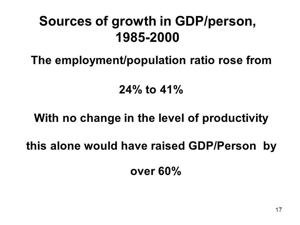 17 Sources of growth in GDP/person, 1985-2000 The employment/population ratio rose from 24% to 41% With no change in the level of productivity this alone would have raised GDP/Person by over 60%