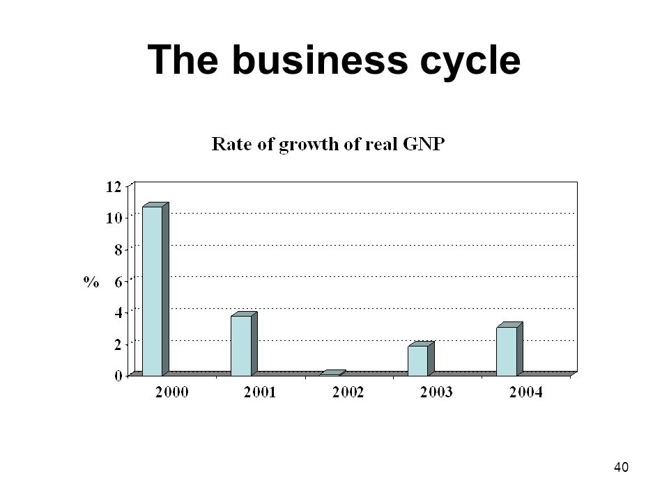 40 The business cycle
