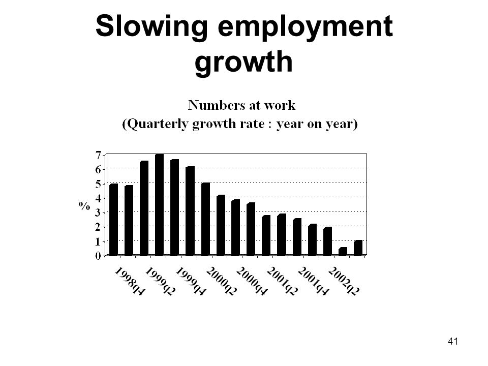 41 Slowing employment growth