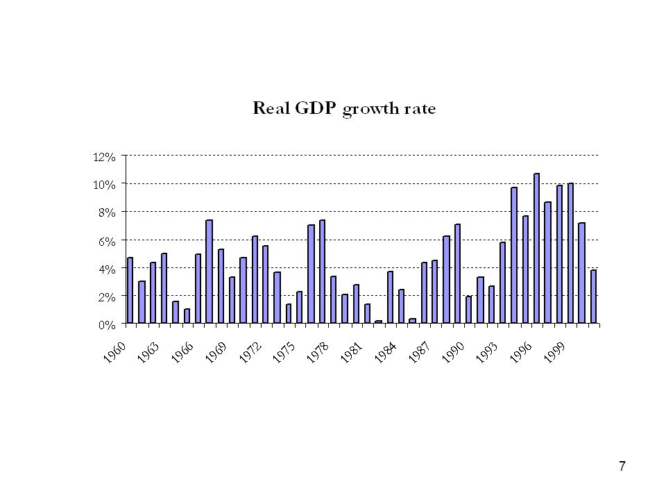 38  AS 1 11 Graphical Representation  AD 1  AS 2  AD 2 Inflation Real growth rate Natural real GNP  Leddin and Walsh Macroeconomy of the Eurozone, 2003
