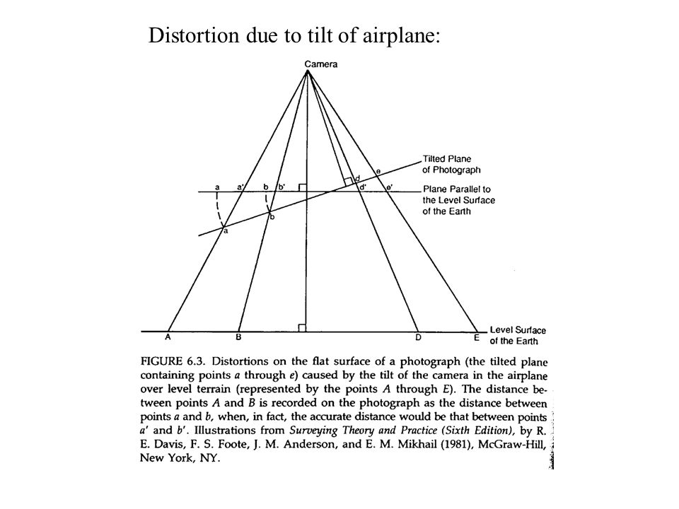 Distortion due to tilt of airplane: