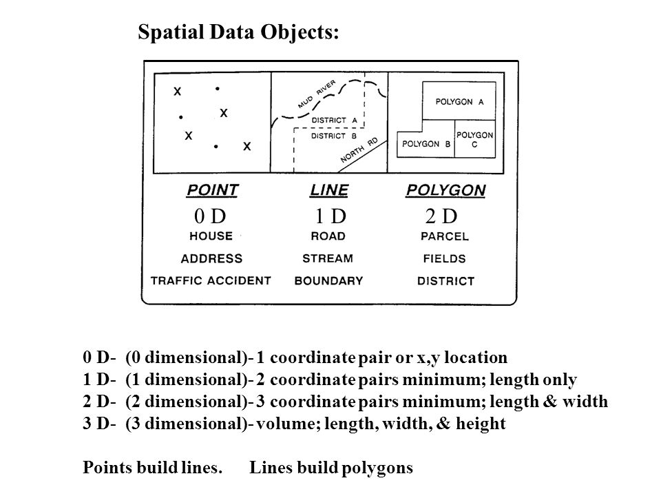 0 D1 D2 D Spatial Data Objects: 0 D- (0 dimensional)- 1 coordinate pair or x,y location 1 D- (1 dimensional)- 2 coordinate pairs minimum; length only 2 D- (2 dimensional)- 3 coordinate pairs minimum; length & width 3 D- (3 dimensional)- volume; length, width, & height Points build lines.