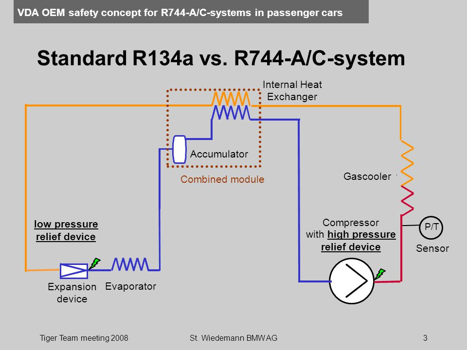 VDA OEM safety concept for R744-A/C-systems in passenger cars Tiger Team meeting 2008St. Wiedemann BMW AG3 Standard R134a vs. R744-A/C-system with hig
